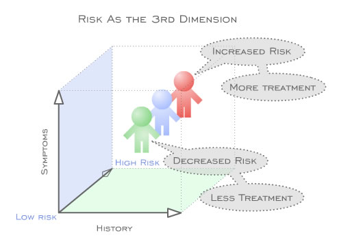 Risk as the 3rd Dimension